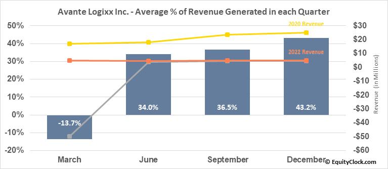 Avante Logixx Inc. (TSXV:XX.V) Revenue Seasonality