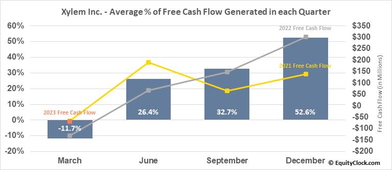 Xylem Inc. (NYSE:XYL) Free Cash Flow Seasonality