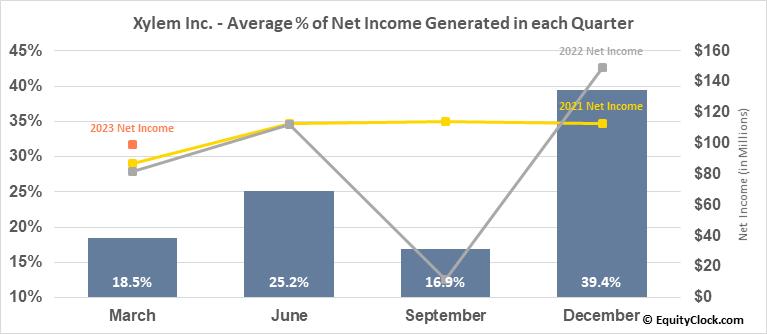 Xylem Inc. (NYSE:XYL) Net Income Seasonality