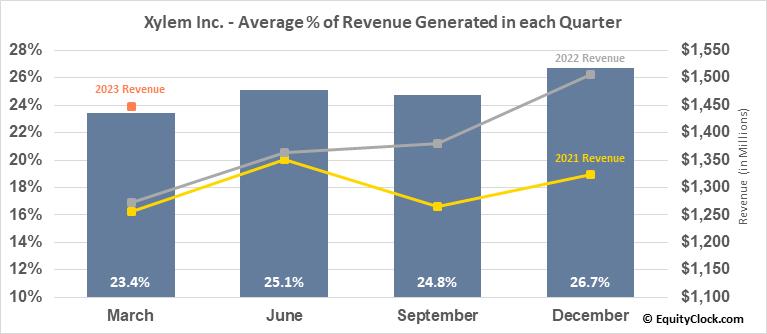 Xylem Inc. (NYSE:XYL) Revenue Seasonality