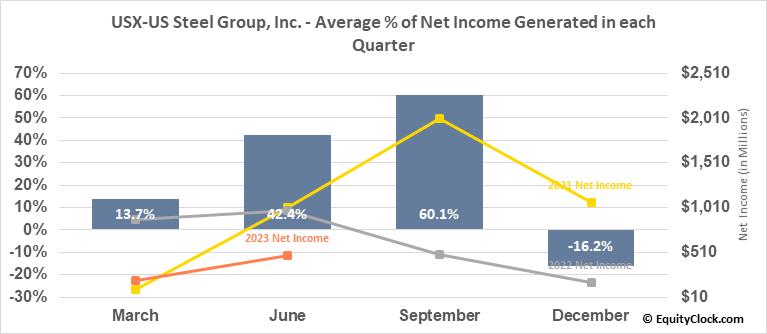 USX-US Steel Group, Inc. (NYSE:X) Net Income Seasonality