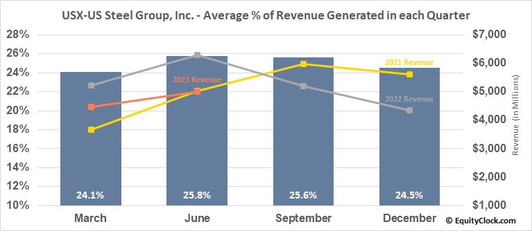 USX-US Steel Group, Inc. (NYSE:X) Revenue Seasonality