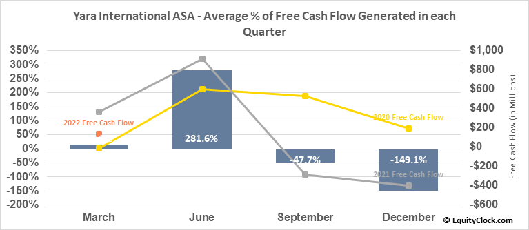 Yara International ASA (OTCMKT:YARIY) Free Cash Flow Seasonality