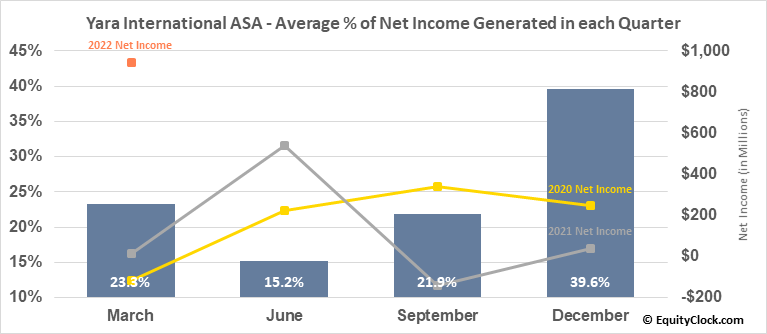 Yara International ASA (OTCMKT:YARIY) Net Income Seasonality