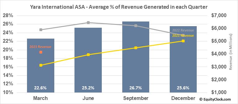 Yara International ASA (OTCMKT:YARIY) Revenue Seasonality