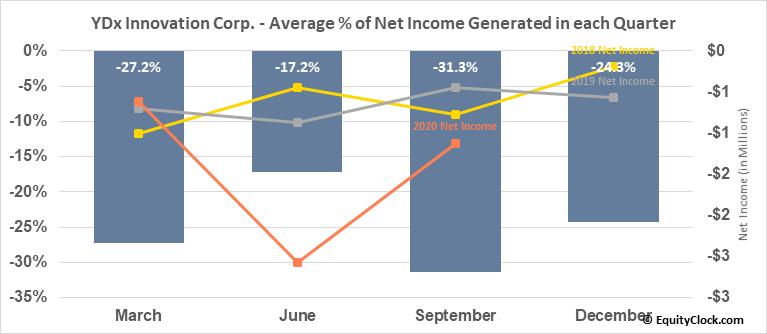 YDx Innovation Corp. (TSXV:YDX.V) Net Income Seasonality