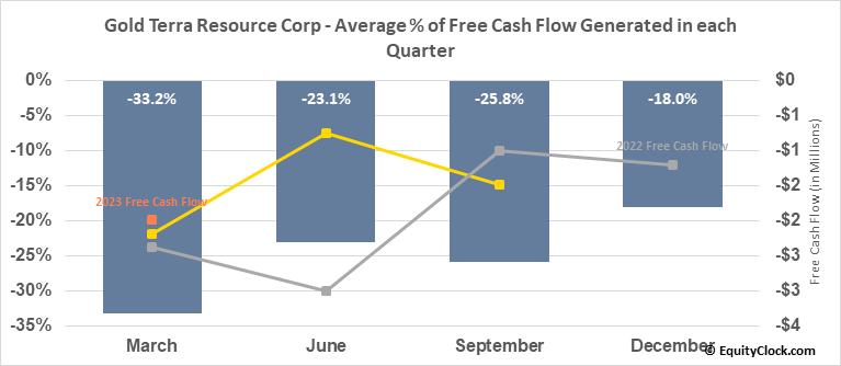 Gold Terra Resource Corp (TSXV:YGT.V) Free Cash Flow Seasonality