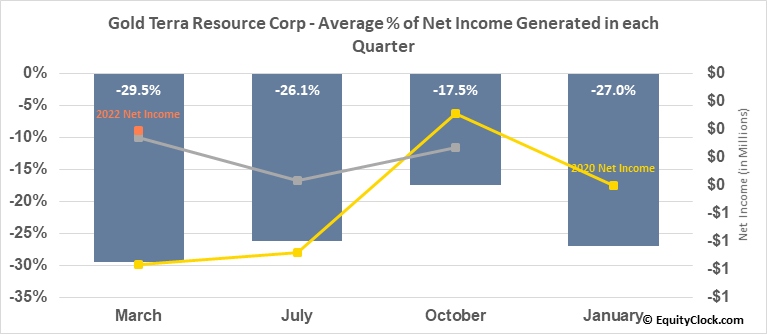 Gold Terra Resource Corp (TSXV:YGT.V) Net Income Seasonality