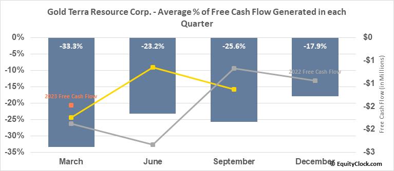 Gold Terra Resource Corp. (OTCMKT:YGTFF) Free Cash Flow Seasonality