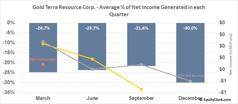 Gold Terra Resource Corp. (OTCMKT:YGTFF) Net Income Seasonality
