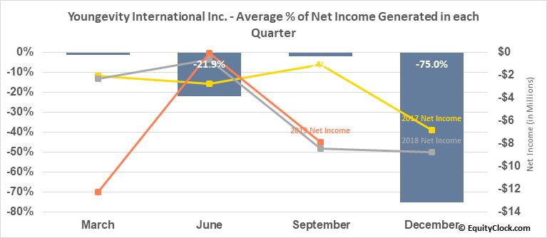 Youngevity International Inc. (OTCMKT:YGYI) Net Income Seasonality