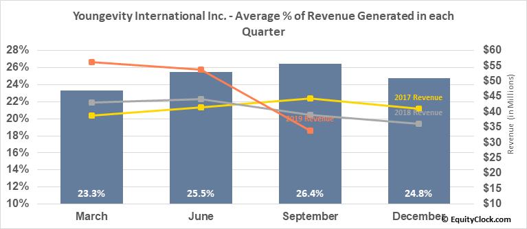 Youngevity International Inc. (OTCMKT:YGYI) Revenue Seasonality