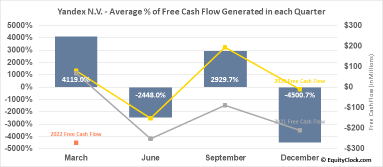 Yandex N.V. (NASD:YNDX) Free Cash Flow Seasonality