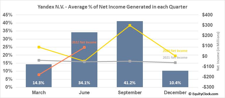 Yandex N.V. (NASD:YNDX) Net Income Seasonality