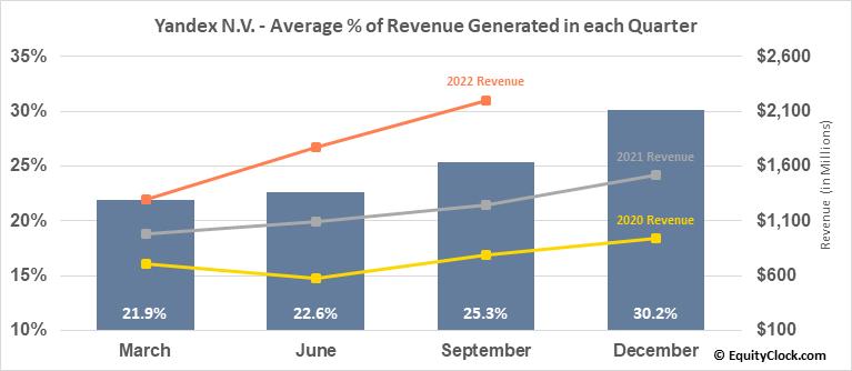 Yandex N.V. (NASD:YNDX) Revenue Seasonality