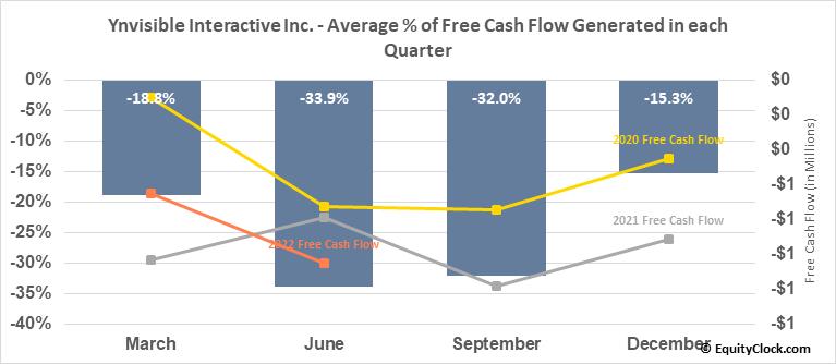 Ynvisible Interactive Inc. (OTCMKT:YNVYF) Free Cash Flow Seasonality