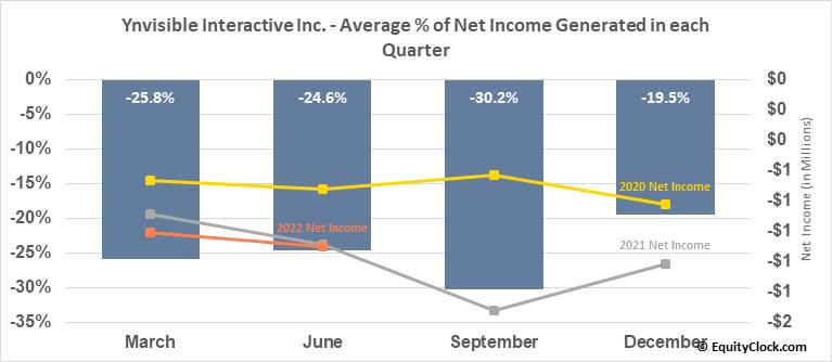 Ynvisible Interactive Inc. (OTCMKT:YNVYF) Net Income Seasonality