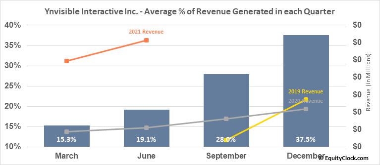 Ynvisible Interactive Inc. (OTCMKT:YNVYF) Revenue Seasonality