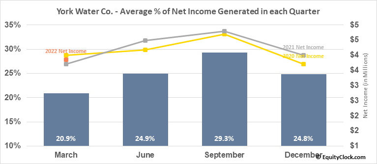 York Water Co. (NASD:YORW) Net Income Seasonality