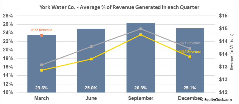 York Water Co. (NASD:YORW) Revenue Seasonality