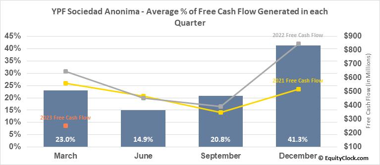 YPF Sociedad Anonima (NYSE:YPF) Free Cash Flow Seasonality