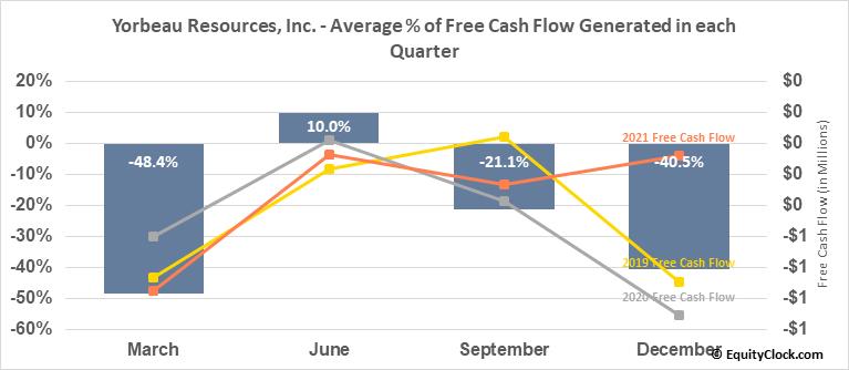 Yorbeau Resources, Inc. (TSE:YRB.TO) Free Cash Flow Seasonality