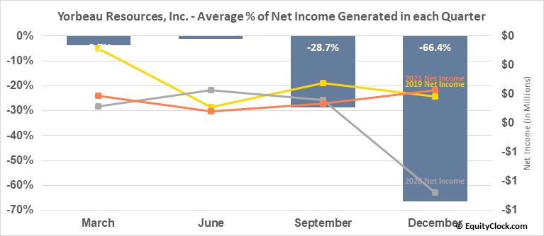 Yorbeau Resources, Inc. (TSE:YRB.TO) Net Income Seasonality