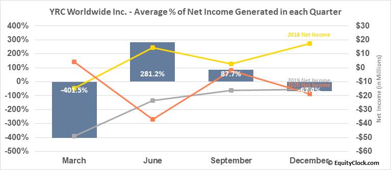 YRC Worldwide Inc. (NASD:YRCW) Net Income Seasonality