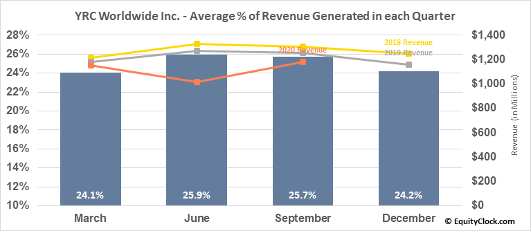 YRC Worldwide Inc. (NASD:YRCW) Revenue Seasonality