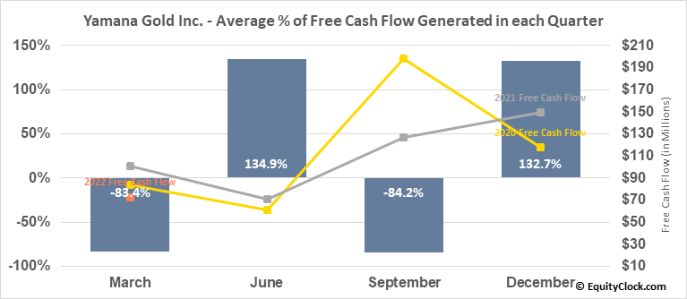 Yamana Gold Inc. (TSE:YRI.TO) Free Cash Flow Seasonality