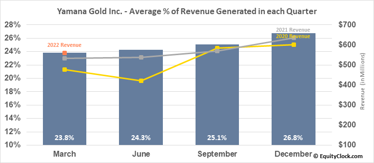 Yamana Gold Inc. (TSE:YRI.TO) Revenue Seasonality
