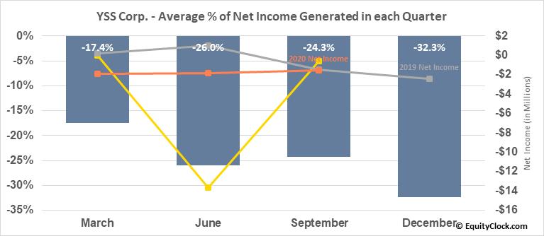 YSS Corp. (TSXV:YSS.V) Net Income Seasonality