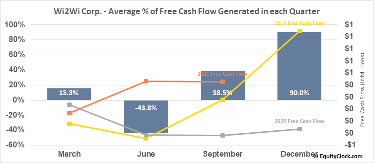 Wi2Wi Corp. (TSXV:YTY.V) Free Cash Flow Seasonality