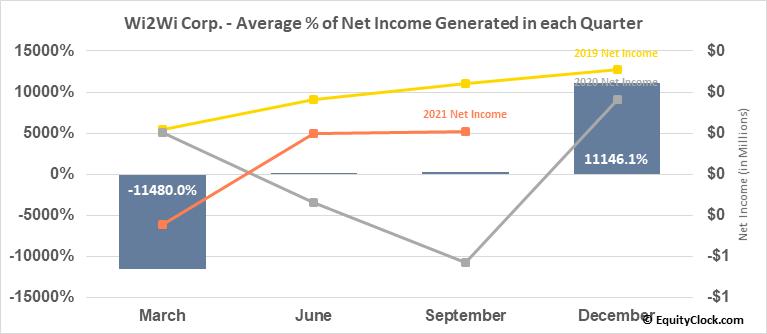 Wi2Wi Corp. (TSXV:YTY.V) Net Income Seasonality