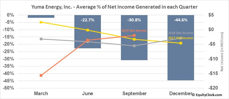 Yuma Energy, Inc. (OTCMKT:YUMAQ) Net Income Seasonality