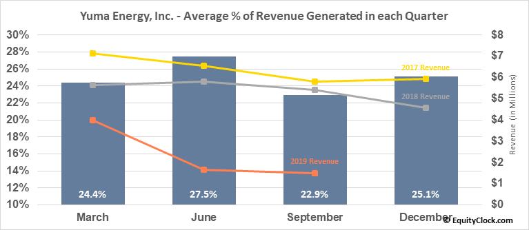Yuma Energy, Inc. (OTCMKT:YUMAQ) Revenue Seasonality