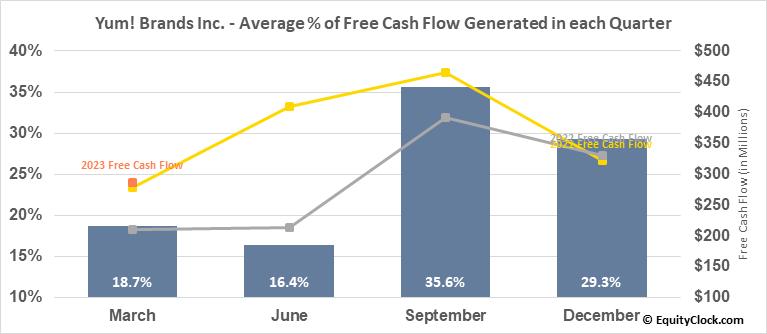 Yum! Brands Inc. (NYSE:YUM) Free Cash Flow Seasonality