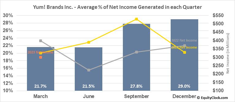 Yum! Brands Inc. (NYSE:YUM) Net Income Seasonality