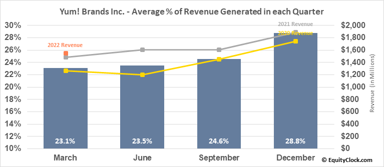 Yum! Brands Inc. (NYSE:YUM) Revenue Seasonality