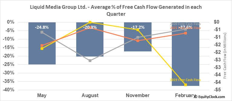 Liquid Media Group Ltd. (NASD:YVR) Free Cash Flow Seasonality