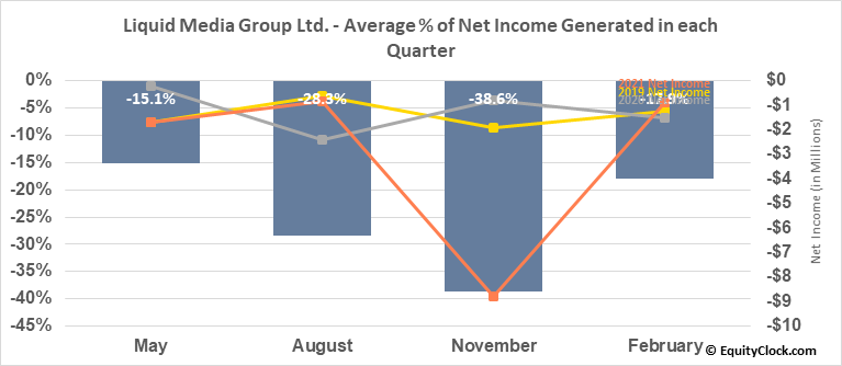 Liquid Media Group Ltd. (NASD:YVR) Net Income Seasonality