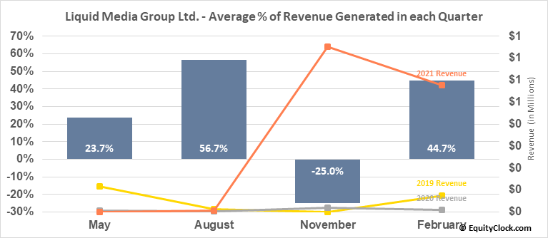 Liquid Media Group Ltd. (NASD:YVR) Revenue Seasonality