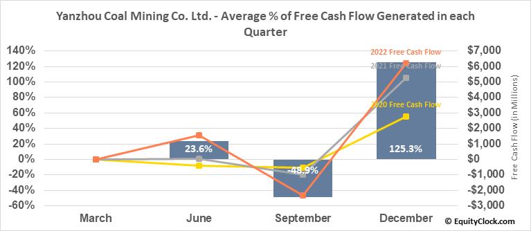 Yanzhou Coal Mining Co. Ltd. (OTCMKT:YZCAY) Free Cash Flow Seasonality