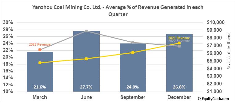 Yanzhou Coal Mining Co. Ltd. (OTCMKT:YZCAY) Revenue Seasonality