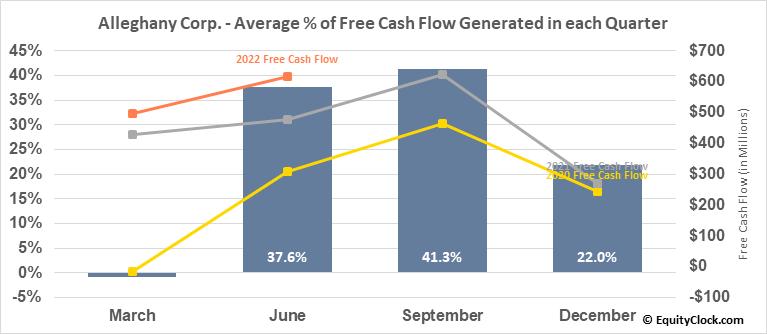 Alleghany Corp. (NYSE:Y) Free Cash Flow Seasonality