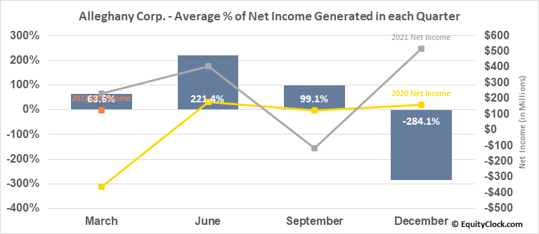 Alleghany Corp. (NYSE:Y) Net Income Seasonality
