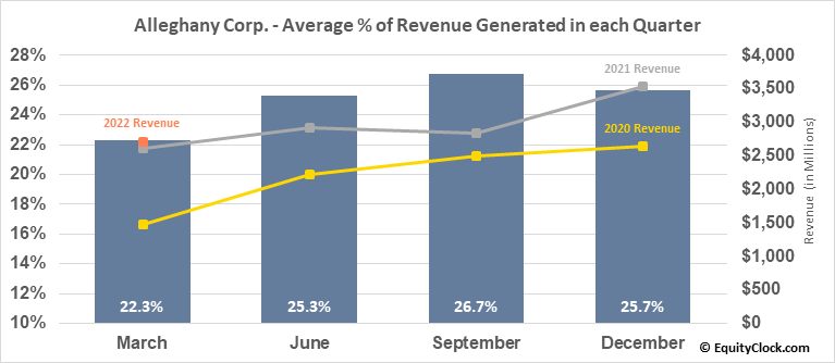 Alleghany Corp. (NYSE:Y) Revenue Seasonality