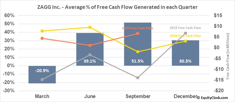 ZAGG Inc. (NASD:ZAGG) Free Cash Flow Seasonality