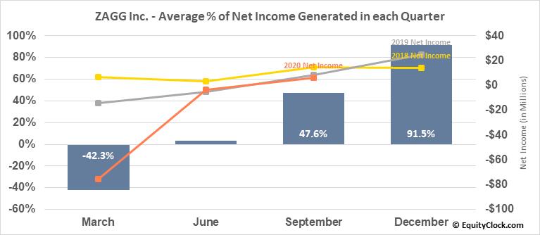 ZAGG Inc. (NASD:ZAGG) Net Income Seasonality
