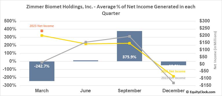Zimmer Biomet Holdings, Inc. (NYSE:ZBH) Net Income Seasonality